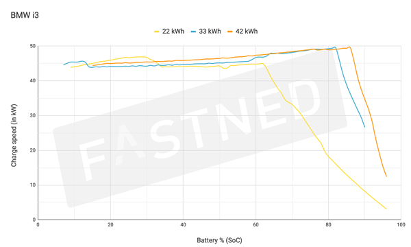 Fastned_ChargeCurve_BMW i3